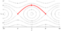 Heteroclinic orbit in pendulum phaseportrait.png