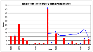 Meckiff started his career with two scores of 11 and then a 26. He then had six innings below 10 including four in a row of no more than two. He then scored his best tally of 45 not out, and made 14 not out two innings later, but after that he did not pass ten in his last eight innings.