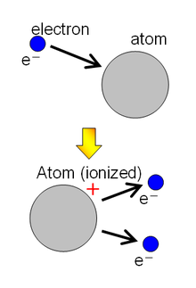 ion-definition