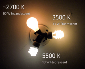 Color Temperature comparison of common electric lamps.