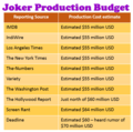 Joker film production budget by reporting source.png