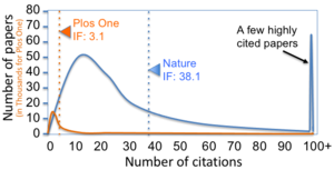Citation impact - Image: Journal impact factor Nature Plos One