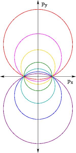 Laplace–Runge–Lenz vector - Image: Kepler hodograph family
