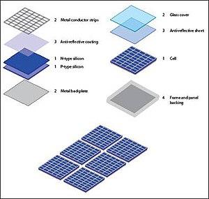 सौर पैनल के परतें