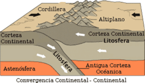 Limiteconvergente-continenteycontinente