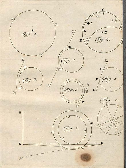 "Diagrams from Mikhail Lomonosov's ""The Appearance of Venus on the Sun, Observed at the St. Petersburg Imperial Academy of Sciences On 26 May 1761"" Lomonosov 1761German Fig.jpg"
