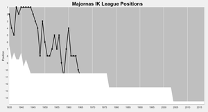 Majornas IK - Majorna's (handball) positions in the top division