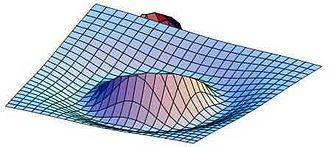 Mexican hat wavelet - 3D view of 2D Mexican hat wavelet