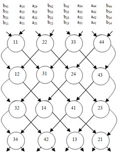 Matrix Multiplication Algorithm Wikipedia