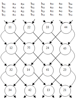 Matrix multiplication algorithm - Matrix multiplication completed in 2n-1 steps for two n×n matrices on a cross-wired  mesh.