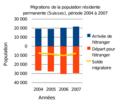 Migration suisse 2004-2007.png