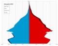 Mongolia single age population pyramid 2020.png
