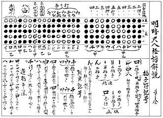 Shakuhachi - Myoan-ji shakuhachi fingering chart and notation