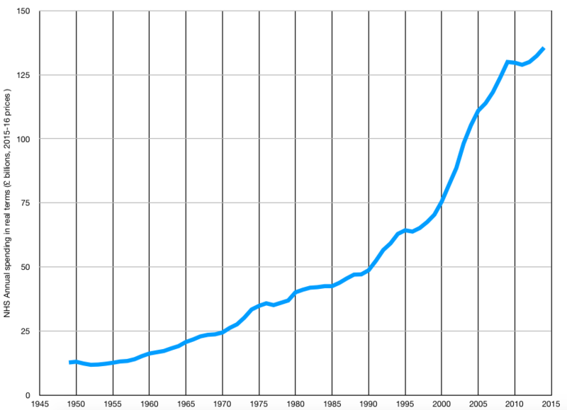 NHS Spending 1948-2014.png