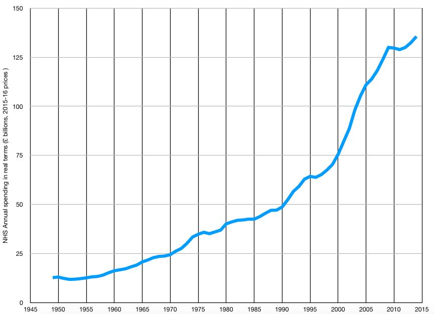 NHS Spending 1948-2014