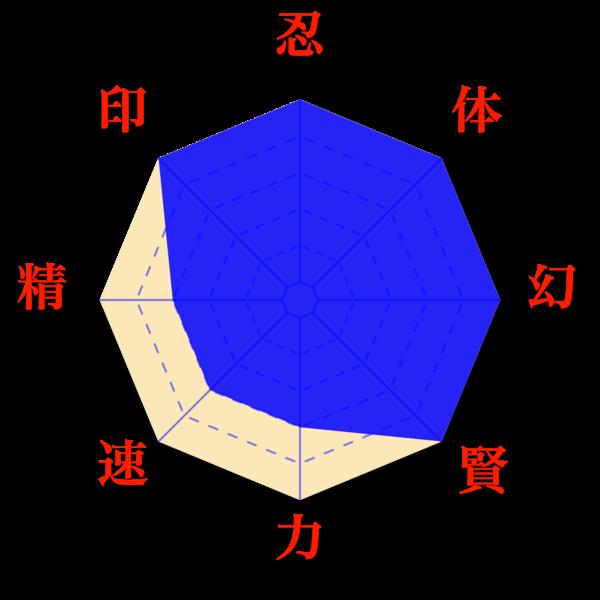 ZONA DE ENTRENAMIENTO del Equipo 2 600px-Naruto-HiruzenSarutobi-Diag-all