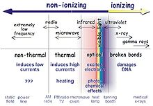 Infrared Waves Examples Radiación no ioni...