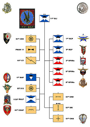 11th Parachute Brigade (France) - Organizational Chart of the 11th Light Intervention Division on May 1, 1961