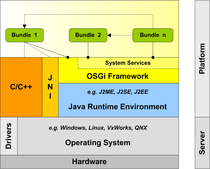 Osgi layer.png