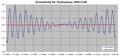 Oumuamua eccentricity graph.png
