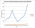 Outcome of recieved Guatemalan Asylum Claims 2003-2016.png
