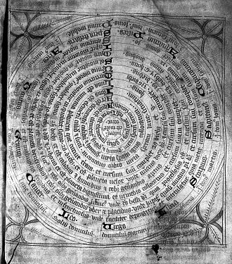 Schola Medica Salernitana - Planetary spheres, zodiac elements. From Miscellanea medica: collection of Salernitan medical works.