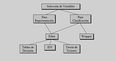 Existen multitud de procesos para la selección de variables, pero agrupadas en dos filosofías