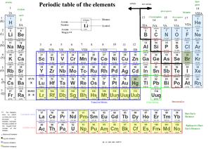Periodesystemets perioder – Wikipedia