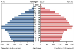 Population pyramid of Portugal 2015.png