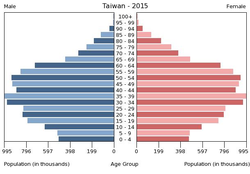 Population pyramid of Taiwan 2015.png