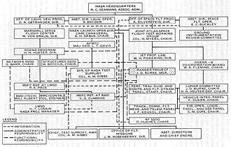 Ranger program - Program Ranger Organization Chart