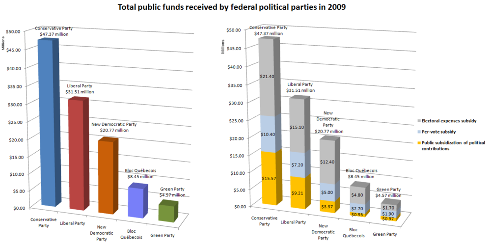 Public funding of top five Canadian federal political parties in 2009 by party and by mechanism