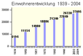 Roesrath Einwohnerentwicklung 2004b.png