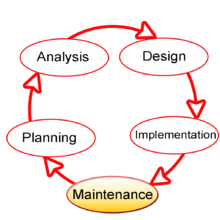 Systems development life cycle revolvy model of the systems development life cycle highlighting the maintenance phase fandeluxe Choice Image