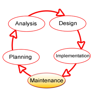 Systems development life cycle Systems engineering term