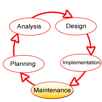 Systems development life cycle - Model of the systems development life cycle, highlighting the maintenance phase