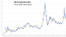SSE Composite Index.png