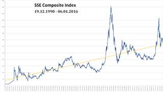 SSE Composite Index stock market index