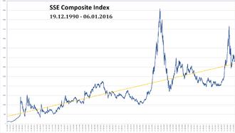 SSE Composite Index - SSE Composite Index 1990–2016