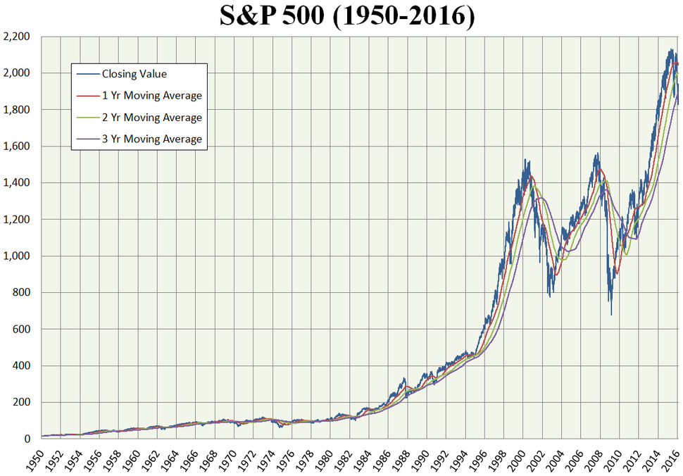 S and P 500 chart 1950 to 2016 with averages