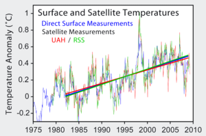 Instrumental temperature record - Comparison of ground based (blue) and satellite based (red: University of Alabama in Huntsville; green: RSS) records of global surface temperature change from 1979–2009. Linear trends plotted since 1982.