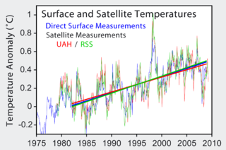 Satellite temperature measurements
