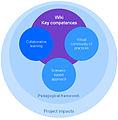 Schema dimensions WikiSkills project.jpg