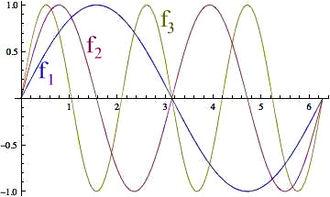 Weak convergence (Hilbert space) - Image: Sinfrequency