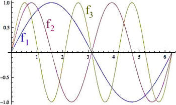 The first 3 curves in the sequence fn=sin(nx)