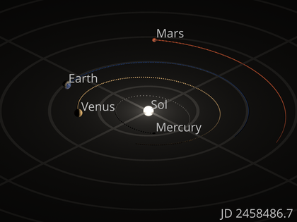 Orrery showing the motions of the inner four planets. The small spheres represent the position of each planet on every Julian day, beginning 6 July 2018 (aphelion) and ending 3 January 2019 (perihelion). Solar system orrery inner planets.png