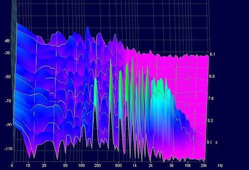3D spectrum diagram of the overtones of a violin G string (foreground). Note that the pitch we hear is the peak around 200 Hz. Spectrumgstring.jpg