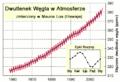 Stężenie CO2 w Mauna.PNG
