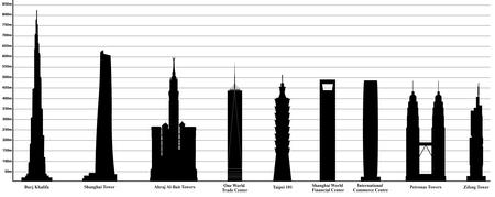 comparativa de los rascacielos ms altos del mundo