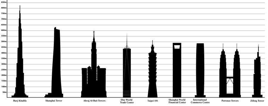 Rascacielos  Wikiwand